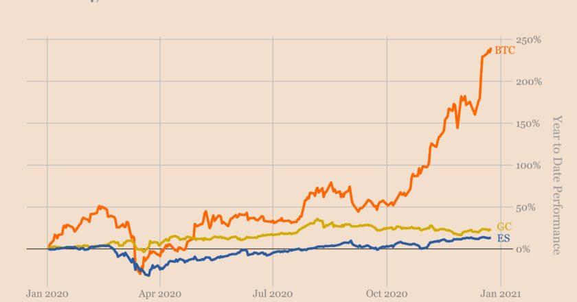 2021 price outlook: BTC, ETH, XRP, LTC, BCH, LINK, ADA, BNB, DOT, XLM