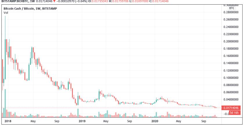 Bitcoin Cash hits record lows vs. Bitcoin days before hard fork