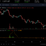 ETH price analysis: Ether targets $2k again after a recent rally