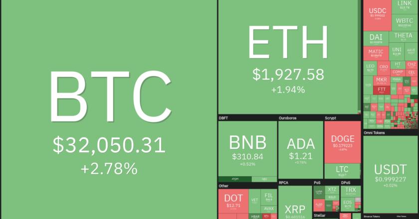 Price analysis 7/16: BTC, ETH, BNB, ADA, XRP, DOGE, DOT, UNI, BCH, LTC