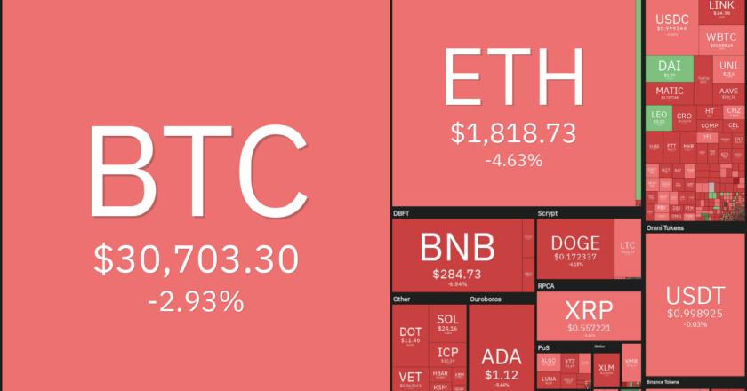 Price analysis 7/19: BTC, ETH, BNB, ADA, XRP, DOGE, DOT, UNI, BCH, LTC