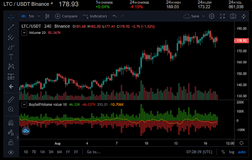 Litecoin's $174 support level comes into play as market retreats