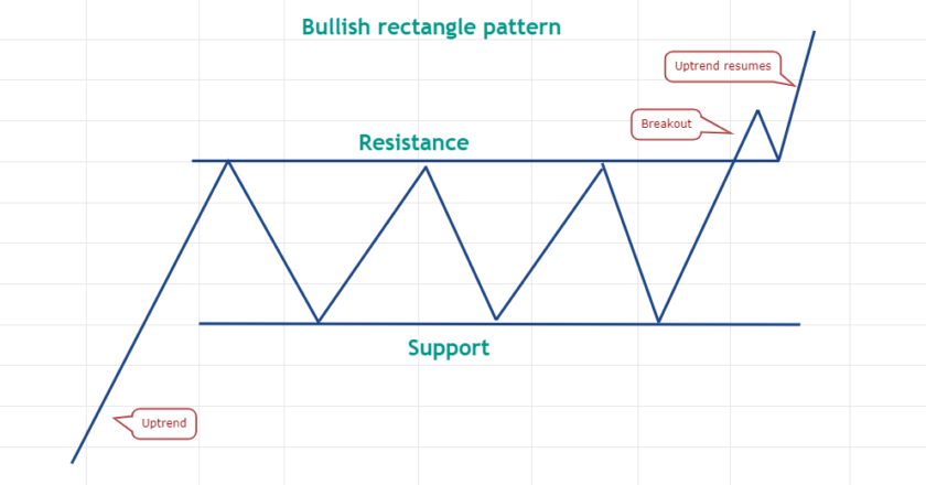 Pro traders know it's time to range trade when this classic pattern shows up