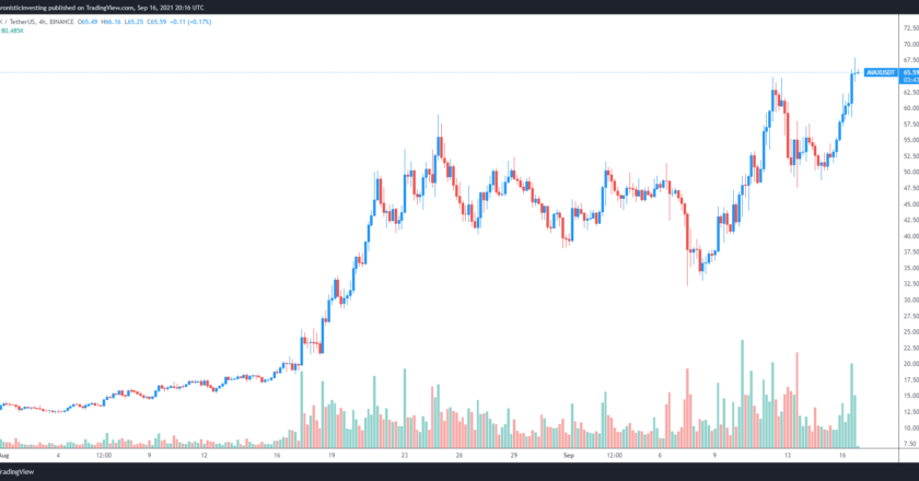 Avalanche (AVAX) just hit a new ATH, but what's really behind the price surge?