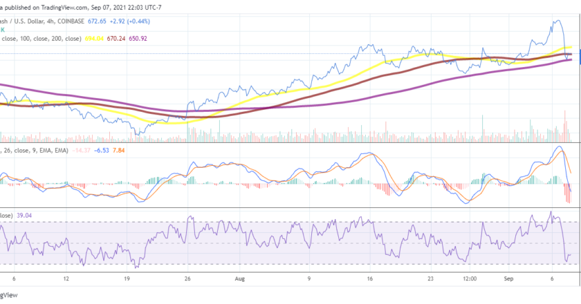 Bitcoin Cash price analysis: BCH dips by 12% and drops below $700