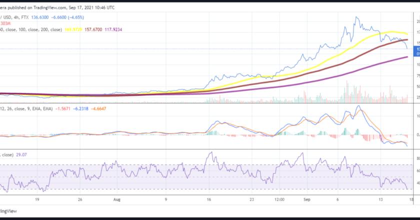 Solana, Litecoin and Ethereum Classic price analysis: Bears retake control