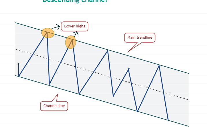 Traders know not to 'go long' when this classic trading pattern shows up