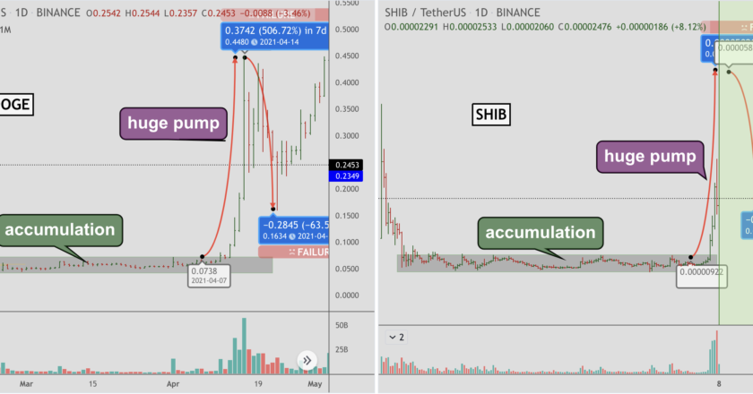 'Much ow' ahead? Dogecoin chart fractal puts Shiba Inu's 390% QTD rally in danger