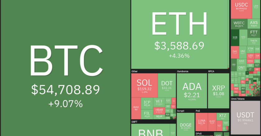 Price analysis 10/6: BTC, ETH, BNB, ADA, XRP, SOL, DOGE, DOT, LUNA, UNI