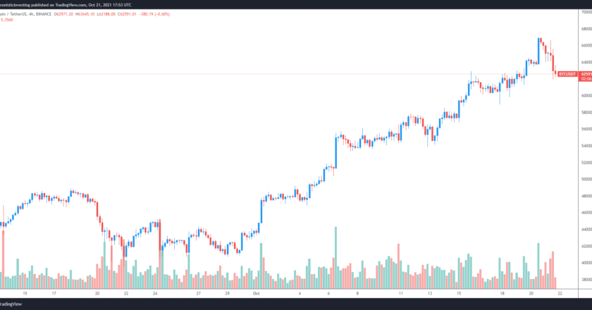 Traders brace for a drop to $58K if Bitcoin price loses the $62K support